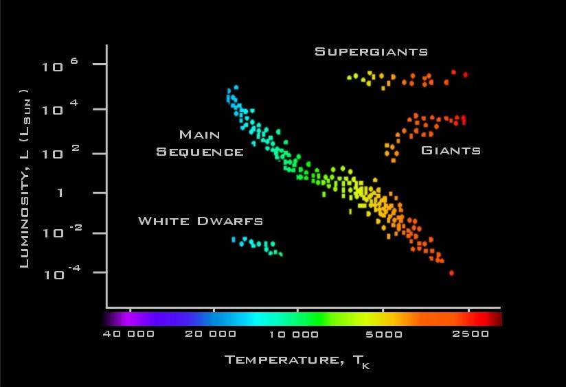 PH 206 Herzsprung-Russell diagram