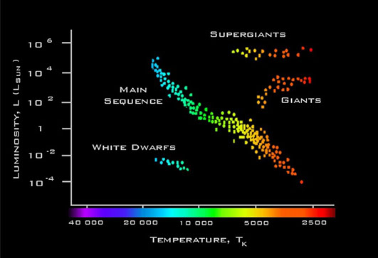 Ph 206 herzsprung russell diagram the herzsprung russell diagram plots temperature vs luminosity for stars assuming a star lies on the main sequence the h r diagram can be used to ccuart Images
