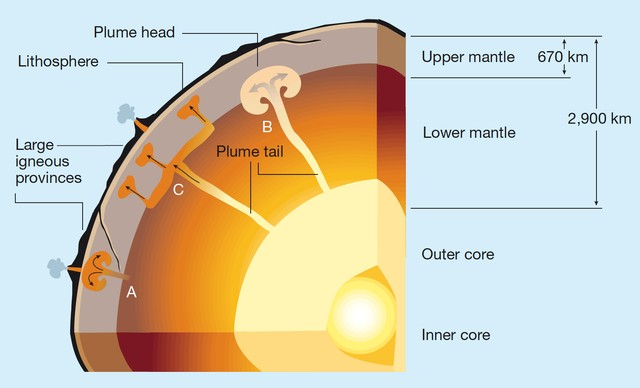 Earth structure volcanic plumes in the earths mantle ccuart Choice Image