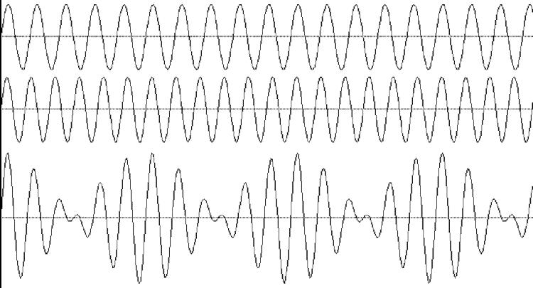 Adding waves